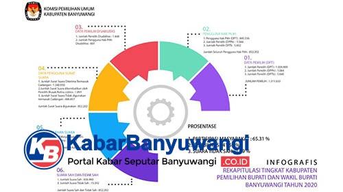 KPU: Tahapan Pilkada 2020 Selesai, Partisipasi Pemilih 65 Persen Lebih